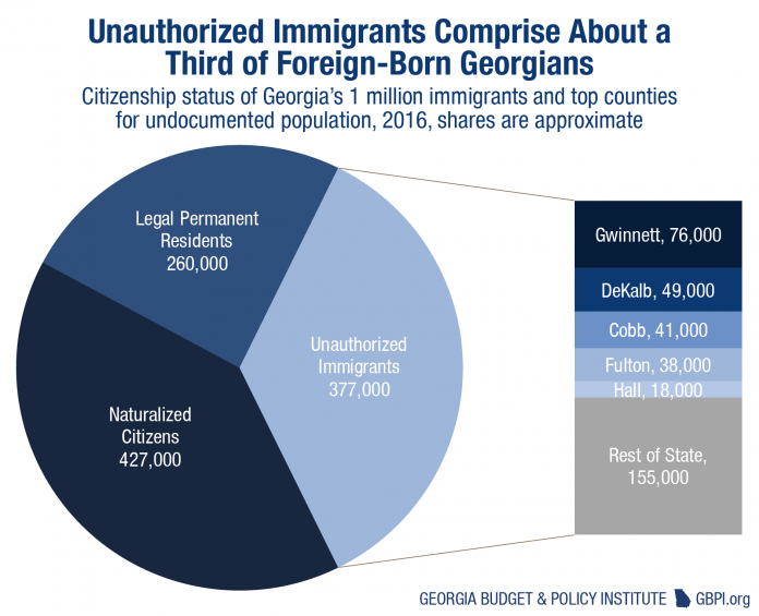 GA Budget and Policy Institute: 'Immigration enforcement not